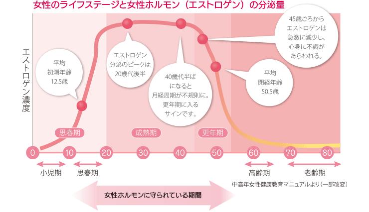 女性のライフステージと女性ホルモンの変化