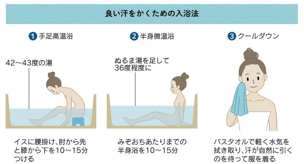 汗腺を鍛える入浴