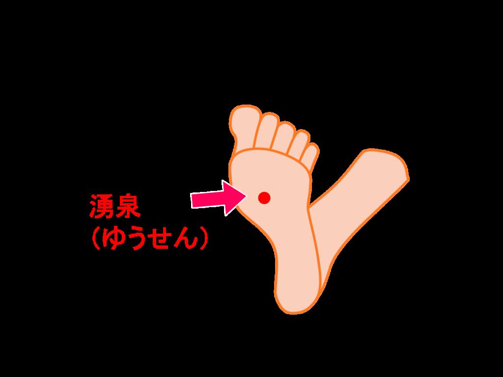 腎兪(じんゆ)